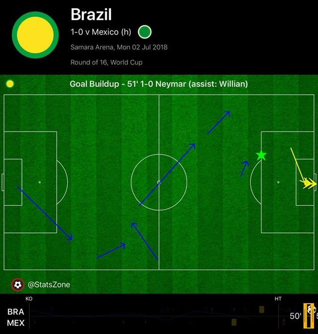 Neymar ghi ban va kien tao, Brazil vao tu ket World Cup hinh anh 46
