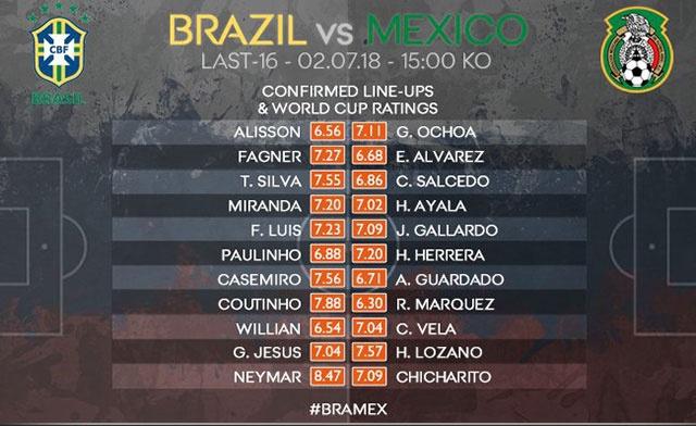 Neymar ghi ban va kien tao, Brazil vao tu ket World Cup hinh anh 11