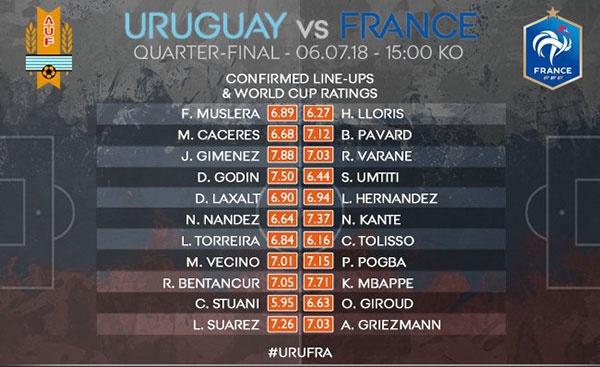 DT Phap vao ban ket World Cup sau chien thang 2-0 truoc Uruguay hinh anh 12