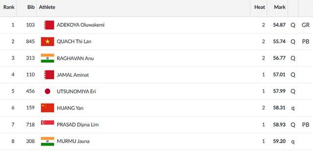 ASIAD ngay 26/8: Le Tu Chinh khong the vao chung ket chay 100 m nu hinh anh 26