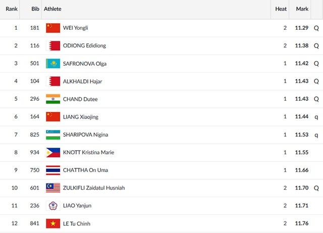 ASIAD ngay 26/8: Le Tu Chinh khong the vao chung ket chay 100 m nu hinh anh 64