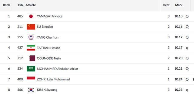 ASIAD ngay 26/8: Le Tu Chinh khong the vao chung ket chay 100 m nu hinh anh 65