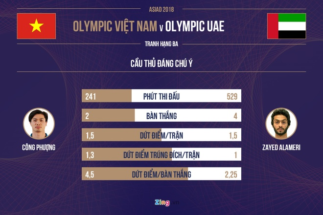 Olympic Viet Nam vs Olympic UAE anh 11