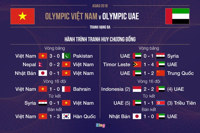 Olympic Viet Nam vs Olympic UAE anh 12