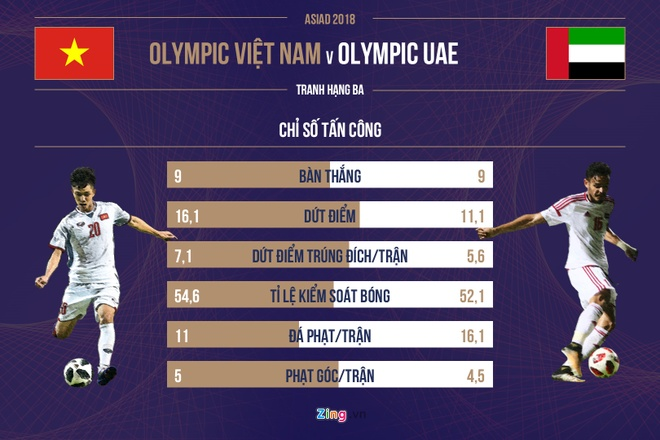 Olympic Viet Nam vs Olympic UAE anh 9