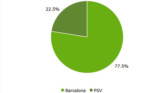 Tran Barca vs PSV anh 34