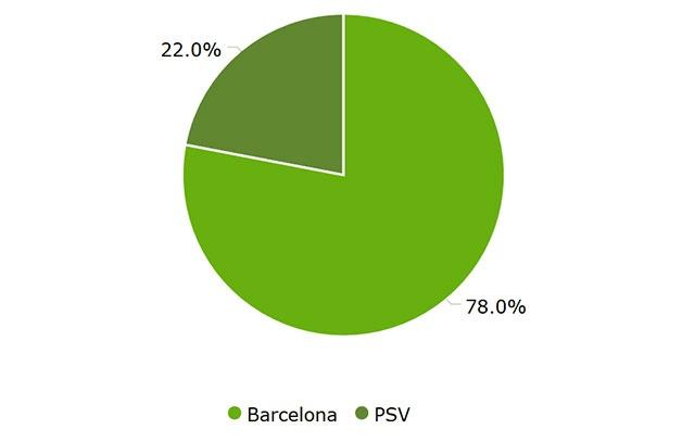 Tran Barca vs PSV anh 27
