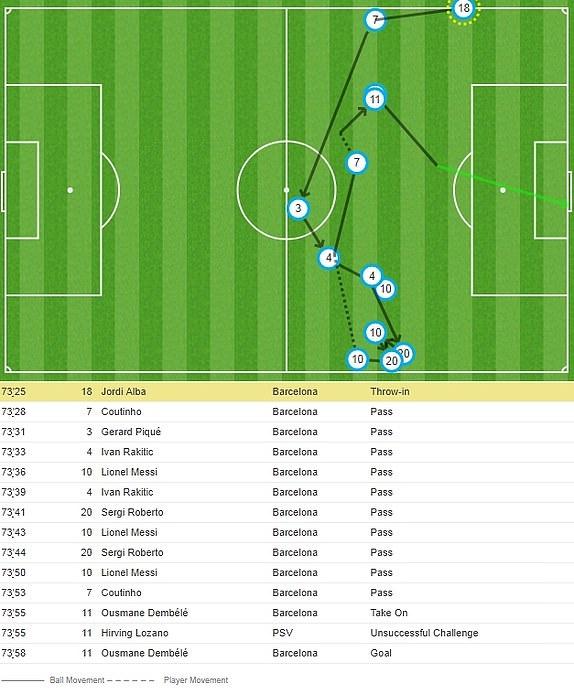 Tran Barca vs PSV anh 36