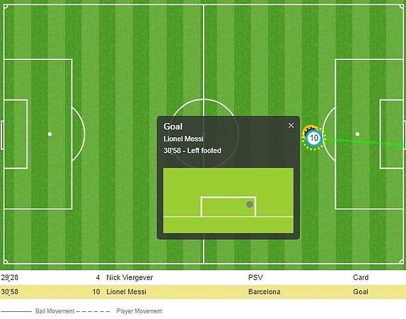 Tran Barca vs PSV anh 29