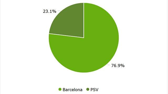 Tran Barca vs PSV anh 31