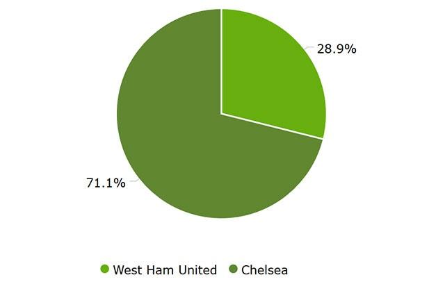 West Ham vs Chelsea anh 24