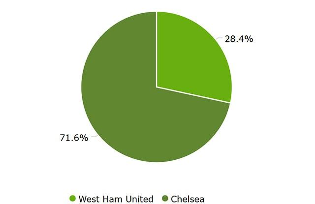 West Ham vs Chelsea anh 26