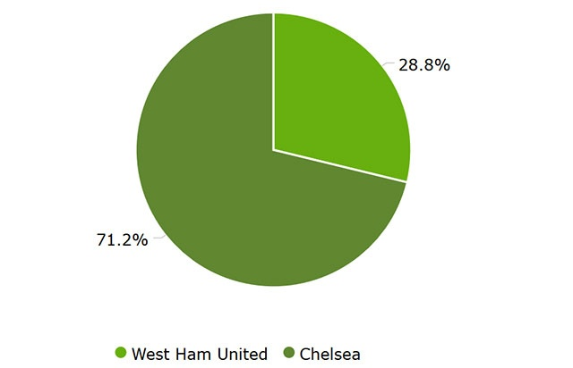 West Ham vs Chelsea anh 22