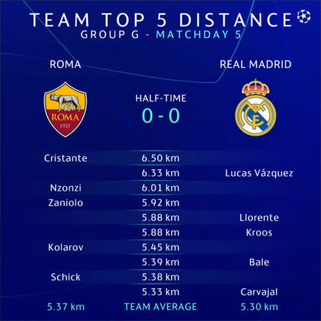 AS Roma vs Real Madrid anh 17