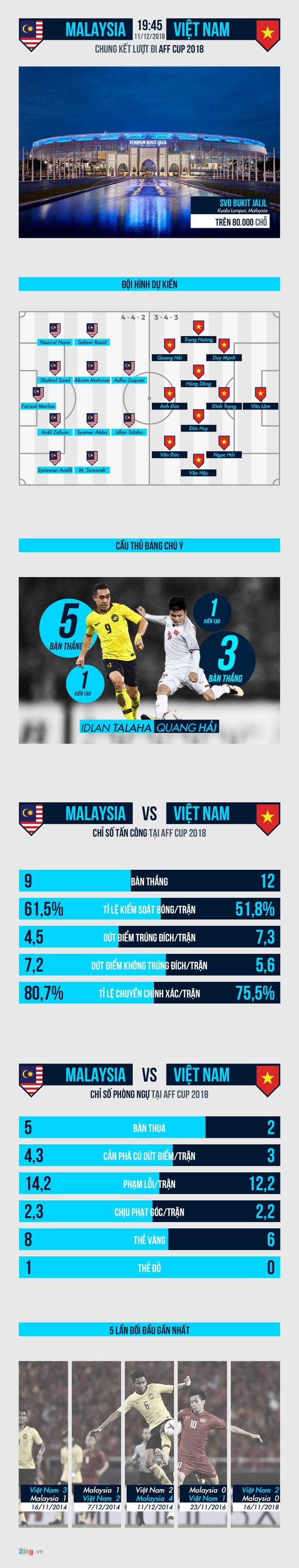 Malaysia vs Viet Nam (2-2): Danh roi chien thang day tiec nuoi hinh anh 12