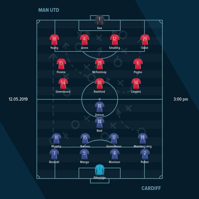 MU thua 0-2 o tran dau khep lai Premier League mua giai 2018/19 hinh anh 11