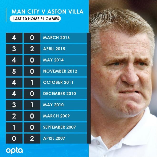 truc tiep Man City vs Aston Villa anh 8