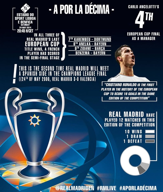 Real Madrid lan thu 10 vo dich Champions League hinh anh 27