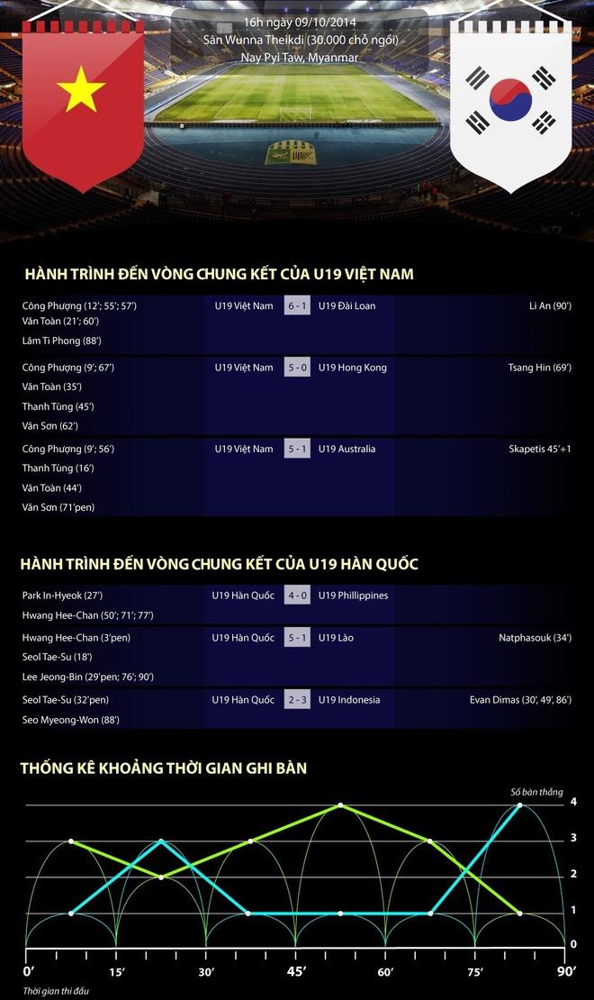 U19 Viet Nam - U19 Han Quoc: San sang xung tran hinh anh