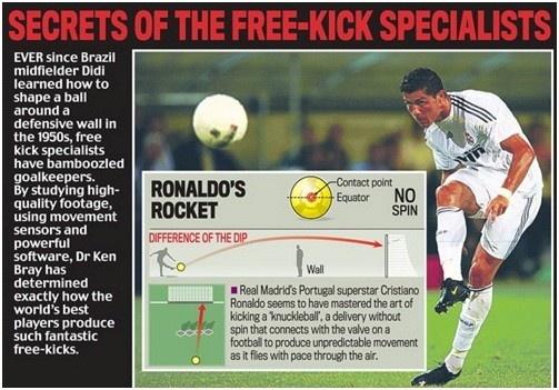 Reus va Schweinsteiger hoc cach sut phat sieu di cua Ronaldo hinh anh 1