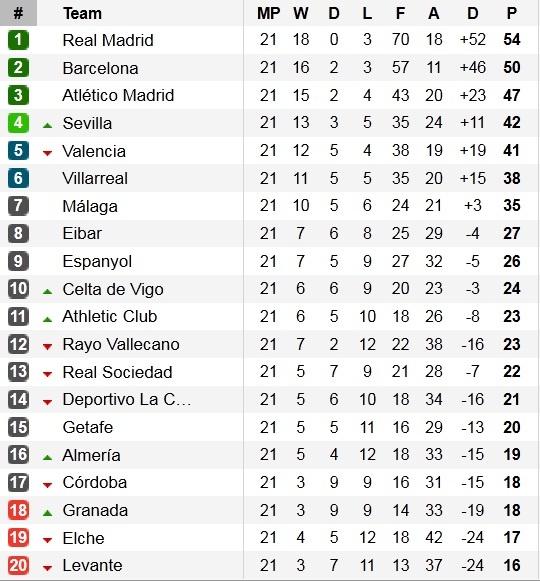 Ha Sevilla 2-1, Real gia tang cach biet voi Barca len 4 diem hinh anh 16