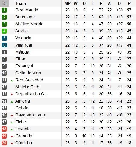 Bảng xếp hạng vòng 23 La Liga 2014/15.