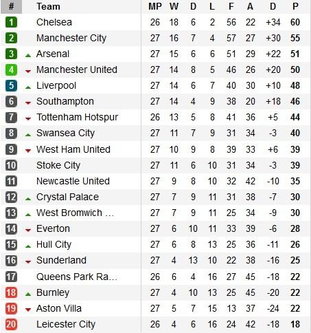 Bảng xếp hạng vòng 17 Ngoại hạng Anh 2014/15.