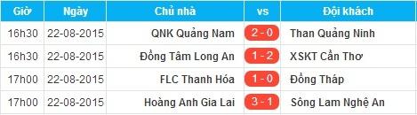 HAGL loi nguoc dong thang 3-1 truoc SLNA hinh anh 3 Kết quả các trận đấu sớm vòng 22 V.League 2015.