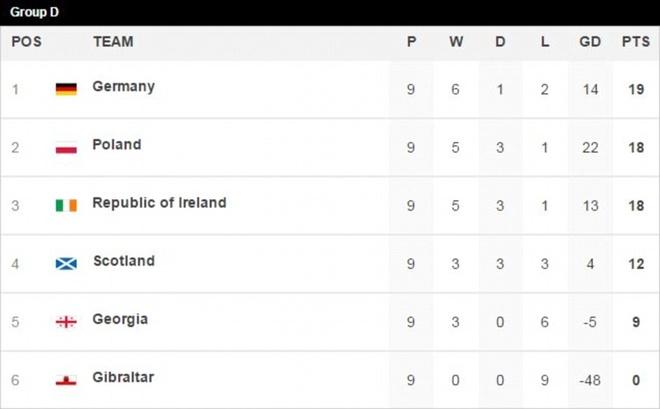Thua Ireland 0-1, tuyen Duc chua the gianh ve toi Phap hinh anh 12