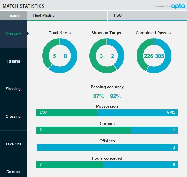 Di Maria sut doi xa, PSG bai tran 0-1 truoc Real hinh anh 16