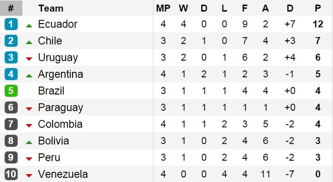 Douglas Costa thang hoa, Brazil danh bai Peru 3-0 hinh anh 5