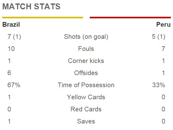 Douglas Costa thang hoa, Brazil danh bai Peru 3-0 hinh anh 13