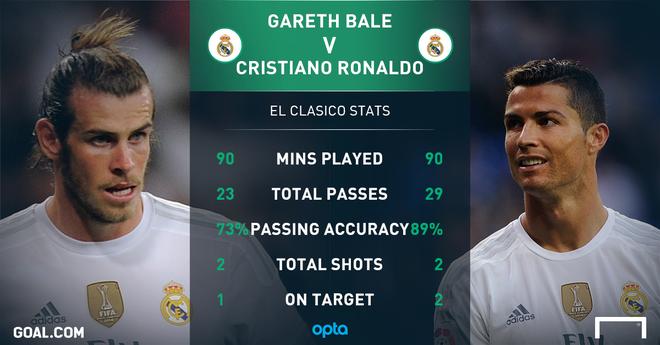 Ronaldo va Bale, ai choi te hon o sieu kinh dien? hinh anh 2