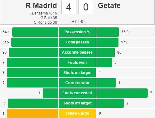 Bo ba Benzema-Bale-Ronaldo khai hoa, Real ha Getafe 4-1 hinh anh 14