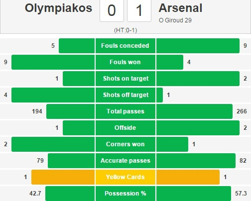 Giroud lap hat-trick giup Arsenal di tiep tai Cup C1 hinh anh 13