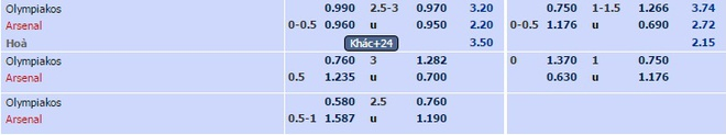 Giroud lap hat-trick giup Arsenal di tiep tai Cup C1 hinh anh 5