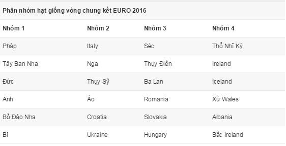 EURO 2016: Anh dai chien xu Wales, Phap va Bo Dao Nha de tho hinh anh 6