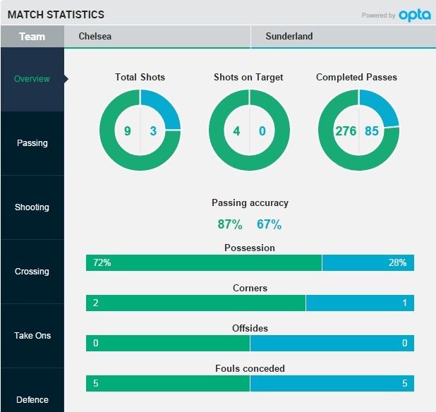 Chelsea chao tan HLV Hiddink bang chien thang 3-1 hinh anh 16