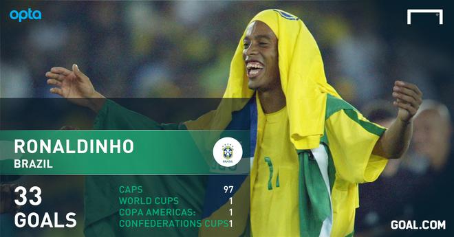 Ronaldinho - so 10 hay nhat Brazil ke tu thoi Pele? hinh anh 3
