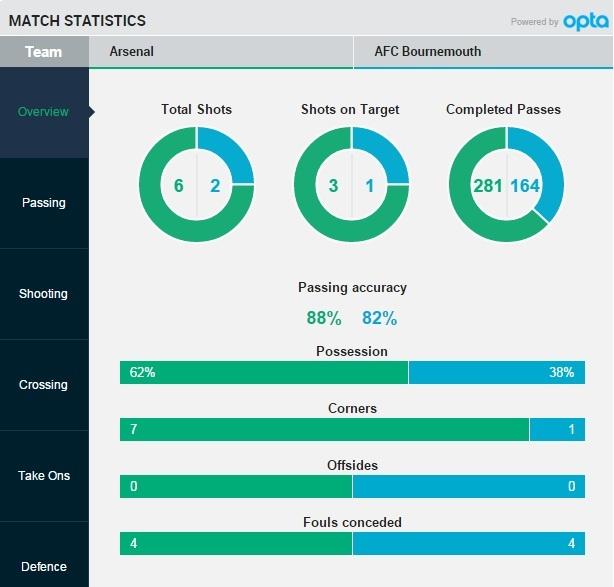 Arsenal 2-0 Bournemouth: Oezil giup Phao thu len ngoi dau hinh anh 14