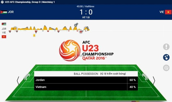 U23 Viet Nam thua U23 Jordan 1-3 o tran ra quan hinh anh 21