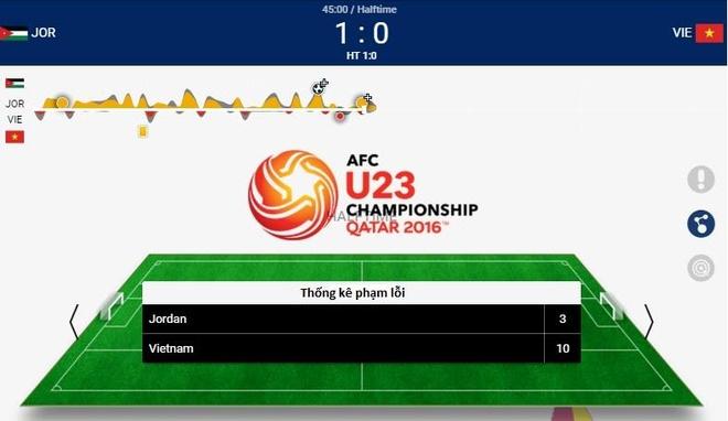 U23 Viet Nam thua U23 Jordan 1-3 o tran ra quan hinh anh 20