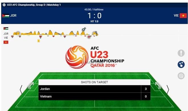 U23 Viet Nam thua U23 Jordan 1-3 o tran ra quan hinh anh 19