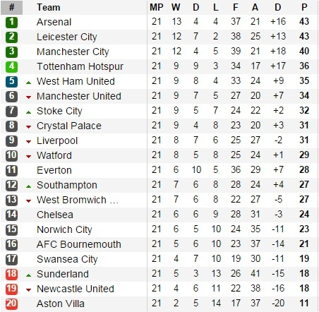 Aguero lap cu dup giup Man City ha Crystal Palace 4-0 hinh anh 6