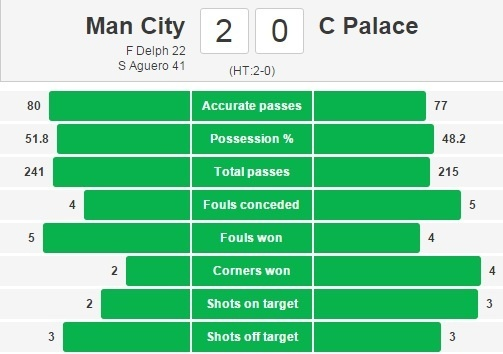 Aguero lap cu dup giup Man City ha Crystal Palace 4-0 hinh anh 14