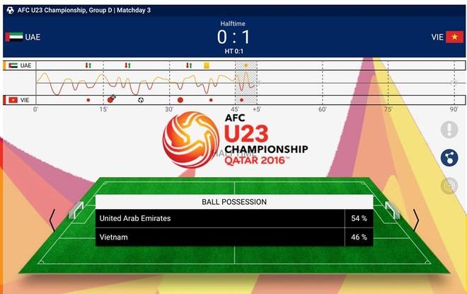 U23 Viet Nam thua UAE 2-3 du hai lan dan truoc hinh anh 11