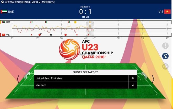 U23 Viet Nam thua UAE 2-3 du hai lan dan truoc hinh anh 12