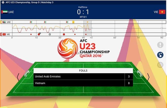 U23 Viet Nam thua UAE 2-3 du hai lan dan truoc hinh anh 13