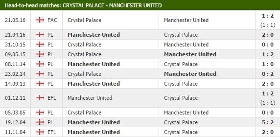Crystal Palace - Man Utd: Thang theo kieu Jose Mourinho anh 2