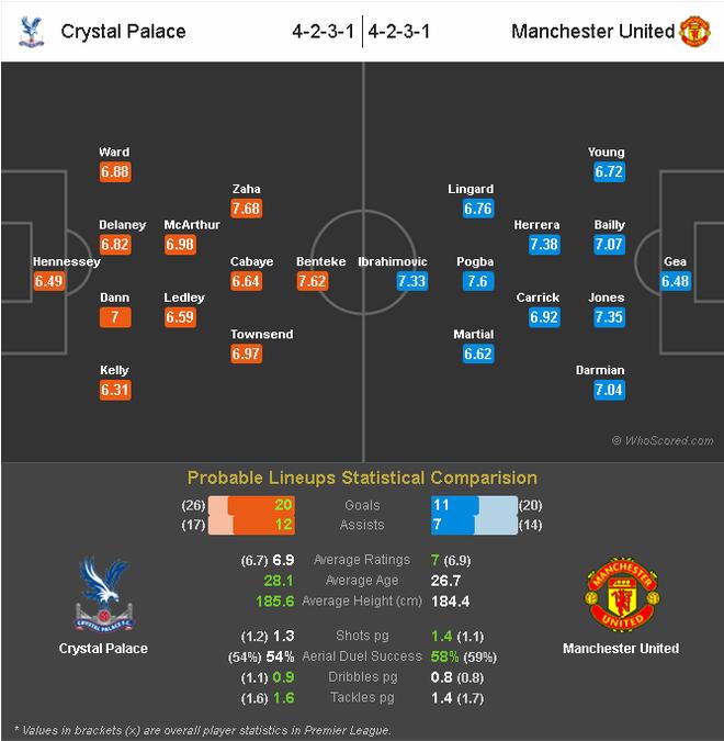 Crystal Palace - Man Utd: Thang theo kieu Jose Mourinho anh 3